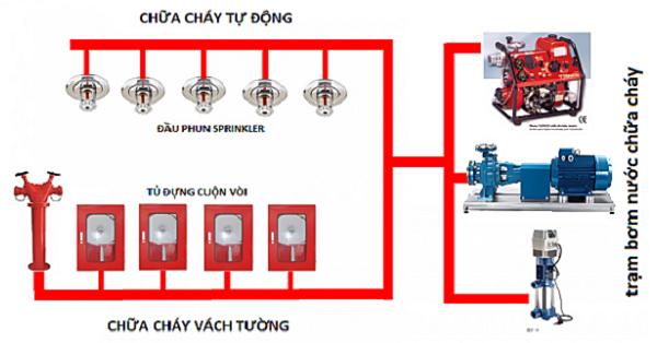 Tầm quan trọng của sơ đồ hệ thống phòng cháy chữa cháy