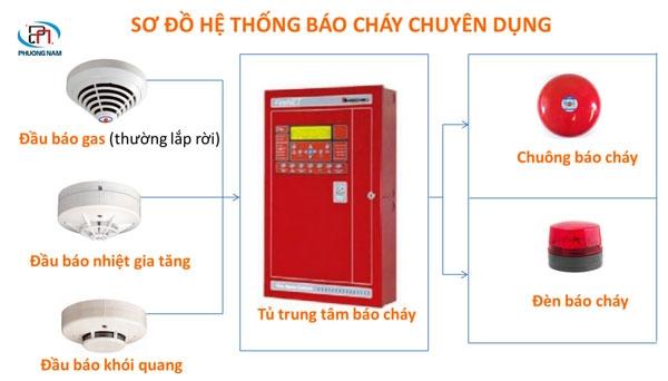 thiet-ke-he-thong-phong-chay-chua-chay